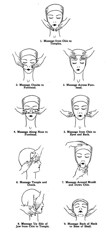 Facial Massage Movements Diagram